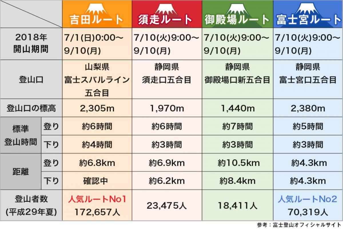 【2018年度版】今年こそ富士山に登りたい!4つのルートと開山期間を知ろう