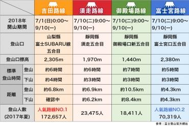 【2018年版】錯過就得再等一年! 富士山4大登山路線與開放季節懶人包